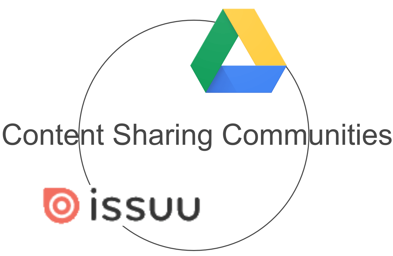 Content Sharing Communities